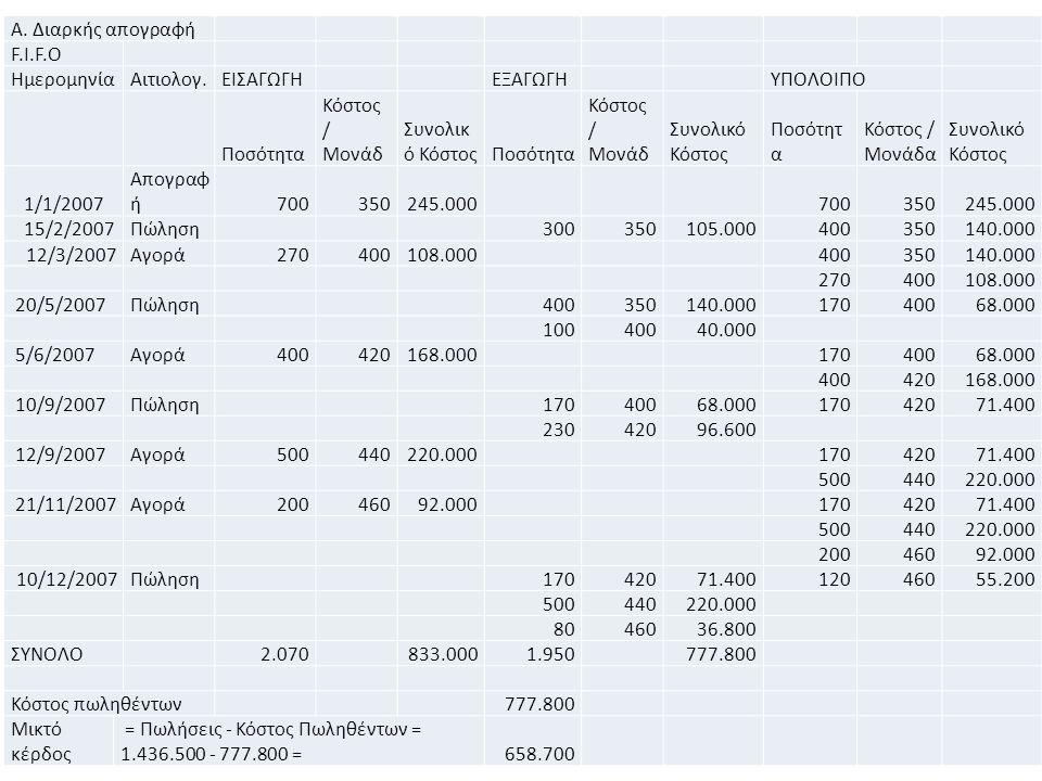 62 Α. Διαρκής απογραφή F.I.F.O ΗμερομηνίαΑιτιολογ.ΕΙΣΑΓΩΓΗ ΕΞΑΓΩΓΗ ΥΠΟΛΟΙΠΟ Ποσότητα Κόστος / Μονάδ Συνολικ ό ΚόστοςΠοσότητα Κόστος / Μονάδ Συνολικό Κ