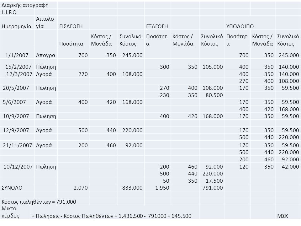 63 Διαρκής απογραφή L.I.F.O Ημερομηνία Αιτιολο γίαΕΙΣΑΓΩΓΗ ΕΞΑΓΩΓΗ ΥΠΟΛΟΙΠΟ Ποσότητα Κόστος / Μονάδα Συνολικό Κόστος Ποσότητ α Κόστος / Μονάδα Συνολικό Κόστος Ποσότητ α Κόστος / Μονάδα Συνολικό Κόστος 1/1/2007Απογρα700350245.000 700350245.000 15/2/2007Πώληση 300350105.000400350140.000 12/3/2007Αγορά270400108.000 400350140.000 270400108.000 20/5/2007Πώληση 270400108.00017035059.500 23035080.500 5/6/2007Αγορά400420168.000 17035059.500 400420168.000 10/9/2007Πώληση 400420168.00017035059.500 12/9/2007Αγορά500440220.000 17035059.500 500440220.000 21/11/2007Αγορά20046092.000 17035059.500 500440220.000 20046092.000 10/12/2007Πώληση 20046092.00012035035042.000 500440220.000 5035017.500 ΣΥΝΟΛΟ 2.070 833.0001.950 791.000 Κόστος πωληθέντων = 791.000 Μικτό κέρδος= Πωλήσεις - Κόστος Πωληθέντων = 1.436.500 - 791000 = 645.500 ΜΣΚ