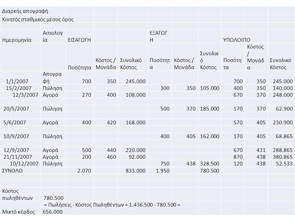 64 Διαρκής απογραφή Κινητός σταθμικός μέσος όρος Ημερομηνία Αιτιολογ ίαΕΙΣΑΓΩΓΗ ΕΞΑΓΩΓ Η ΥΠΟΛΟΙΠΟ Ποσότητα Κόστος / Μονάδα Συνολικό Κόστος Ποσότητ α Κόστος / Μονάδα Συνολικ ό Κόστος Ποσότη τα Κόστος / Μονάδ α Συνολικό Κόστος 1/1/2007 Απογρα φή700350245.000 700350245.000 15/2/2007Πώληση 300350105.000400350140.000 12/3/2007Αγορά270400108.000 670370248.000 20/5/2007Πώληση 500370185.00017037062.900 5/6/2007Αγορά400420168.000 570405230.900 10/9/2007Πώληση 400405162.00017040568.865 12/9/2007Αγορά500440220.000 670431288.865 21/11/2007Αγορά20046092.000 870438380.865 10/12/2007Πώληση 750438328.50012043852.533 ΣΥΝΟΛΟ 2.070 833.0001.950 780.500 Κόστος πωληθέντων780.500 Μικτό κέρδος = Πωλήσεις - Κόστος Πωληθέντων = 1.436.500 - 780.500 = 656.000
