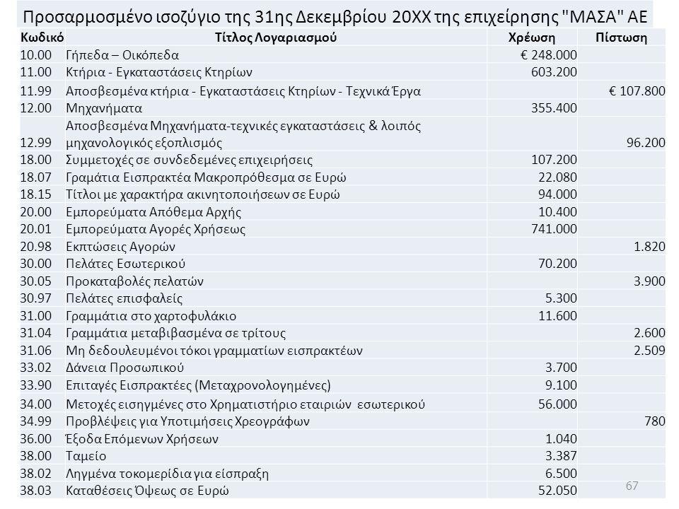 Προσαρμοσμένο ισοζύγιο της 31ης Δεκεμβρίου 20ΧΧ της επιχείρησης ΜΑΣΑ ΑΕ ΚωδικόΤίτλος ΛογαριασμούΧρέωσηΠίστωση 10.00Γήπεδα – Οικόπεδα€ 248.000 11.00Κτήρια - Εγκαταστάσεις Κτηρίων603.200 11.99Αποσβεσμένα κτήρια - Εγκαταστάσεις Κτηρίων - Τεχνικά Έργα € 107.800 12.00Μηχανήματα355.400 12.99 Αποσβεσμένα Μηχανήματα-τεχνικές εγκαταστάσεις & λοιπός μηχανολογικός εξοπλισμός 96.200 18.00Συμμετοχές σε συνδεδεμένες επιχειρήσεις107.200 18.07Γραμάτια Εισπρακτέα Μακροπρόθεσμα σε Ευρώ22.080 18.15Τίτλοι με χαρακτήρα ακινητοποιήσεων σε Ευρώ94.000 20.00Εμπορεύματα Απόθεμα Αρχής10.400 20.01Εμπορεύματα Αγορές Χρήσεως741.000 20.98Εκπτώσεις Αγορών 1.820 30.00Πελάτες Εσωτερικού70.200 30.05Προκαταβολές πελατών 3.900 30.97Πελάτες επισφαλείς5.300 31.00Γραμμάτια στο χαρτοφυλάκιο11.600 31.04Γραμμάτια μεταβιβασμένα σε τρίτους 2.600 31.06Μη δεδουλευμένοι τόκοι γραμματίων εισπρακτέων 2.509 33.02Δάνεια Προσωπικού3.700 33.90Επιταγές Εισπρακτέες (Μεταχρονολογημένες)9.100 34.00Μετοχές εισηγμένες στο Χρηματιστήριο εταιριών εσωτερικού56.000 34.99Προβλέψεις για Υποτιμήσεις Χρεογράφων 780 36.00Έξοδα Επόμενων Χρήσεων1.040 38.00Ταμείο3.387 38.02Ληγμένα τοκομερίδια για είσπραξη6.500 38.03Καταθέσεις Όψεως σε Ευρώ52.050 67