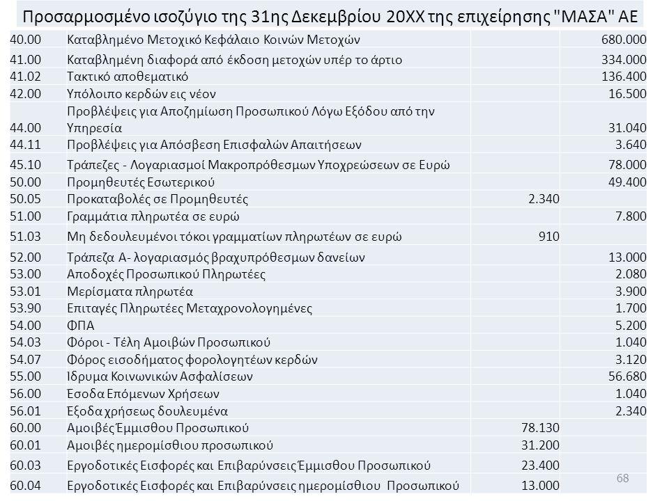 Προσαρμοσμένο ισοζύγιο της 31ης Δεκεμβρίου 20ΧΧ της επιχείρησης ΜΑΣΑ ΑΕ 40.00Καταβλημένο Μετοχικό Κεφάλαιο Κοινών Μετοχών 680.000 41.00Καταβλημένη διαφορά από έκδοση μετοχών υπέρ το άρτιο 334.000 41.02Τακτικό αποθεματικό 136.400 42.00Υπόλοιπο κερδών εις νέον 16.500 44.00 Προβλέψεις για Αποζημίωση Προσωπικού Λόγω Εξόδου από την Υπηρεσία 31.040 44.11Προβλέψεις για Απόσβεση Επισφαλών Απαιτήσεων 3.640 45.10Τράπεζες - Λογαριασμοί Μακροπρόθεσμων Υποχρεώσεων σε Ευρώ 78.000 50.00Προμηθευτές Εσωτερικού 49.400 50.05Προκαταβολές σε Προμηθευτές2.340 51.00Γραμμάτια πληρωτέα σε ευρώ 7.800 51.03Μη δεδουλευμένοι τόκοι γραμματίων πληρωτέων σε ευρώ910 52.00Τράπεζα Α- λογαριασμός βραχυπρόθεσμων δανείων 13.000 53.00Αποδοχές Προσωπικού Πληρωτέες 2.080 53.01Μερίσματα πληρωτέα 3.900 53.90Επιταγές Πληρωτέες Μεταχρονολογημένες 1.700 54.00ΦΠΑ 5.200 54.03Φόροι - Τέλη Αμοιβών Προσωπικού 1.040 54.07Φόρος εισοδήματος φορολογητέων κερδών 3.120 55.00Ίδρυμα Κοινωνικών Ασφαλίσεων 56.680 56.00Έσοδα Επόμενων Χρήσεων 1.040 56.01Έξοδα χρήσεως δουλευμένα 2.340 60.00Αμοιβές Έμμισθου Προσωπικού78.130 60.01Αμοιβές ημερομίσθιου προσωπικού31.200 60.03Εργοδοτικές Εισφορές και Επιβαρύνσεις Έμμισθου Προσωπικού23.400 60.04Εργοδοτικές Εισφορές και Επιβαρύνσεις ημερομίσθιου Προσωπικού13.000 68