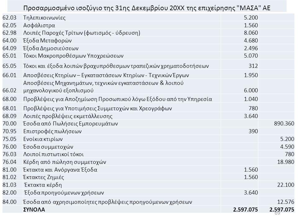 Προσαρμοσμένο ισοζύγιο της 31ης Δεκεμβρίου 20ΧΧ της επιχείρησης ΜΑΣΑ ΑΕ 62.03Τηλεπικοινωνίες5.200 62.05Ασφάλιστρα1.560 62.98Λοιπές Παροχές Τρίτων (φωτισμός - ύδρευση)8.060 64.00Έξοδα Μεταφορών4.680 64.09Έξοδα Δημοσιεύσεων2.496 65.01Τόκοι Μακροπροθέσμων Υποχρεώσεων5.070 65.05Τόκοι και έξοδα λοιπών βραχυπρόθεσμων τραπεζικών χρηματοδοτήσεων312 66.01Αποσβέσεις Κτηρίων – Εγκαταστάσεων Κτηρίων - Τεχνικών Έργων1.950 66.02 Αποσβέσεις Μηχανημάτων, τεχνικών εγκαταστάσεων & λοιπού μηχανολογικού εξοπλισμού6.000 68.00Προβλέψεις για Αποζημίωση Προσωπικού λόγω Εξόδου από την Υπηρεσία1.040 68.01Προβλέψεις για Υποτιμήσεις Συμμετοχών και Χρεογράφων780 68.09Λοιπές προβλέψεις εκμετάλλευσης3.640 70.00Έσοδα από Πωλήσεις Εμπορευμάτων 890.360 70.95Επιστροφές πωλήσεων390 75.05Ενοίκια κτιρίων 5.200 76.00Έσοδα συμμετοχών 4.590 76.03Λοιποί πιστωτικοί τόκοι 780 76.04Κέρδη από πώληση συμμετοχών 18.980 81.00Έκτακτα και Ανόργανα Έξοδα1.560 81.02Έκτακτες Ζημιές1.560 81.03 Έκτακτα κέρδη 22.100 82.00 Έξοδα προηγούμενων χρήσεων3.640 84.00Έσοδα από αχρησιμοποίητες προβλέψεις προηγούμενων χρήσεων 12.576 ΣΥΝΟΛΑ2.597.075 69