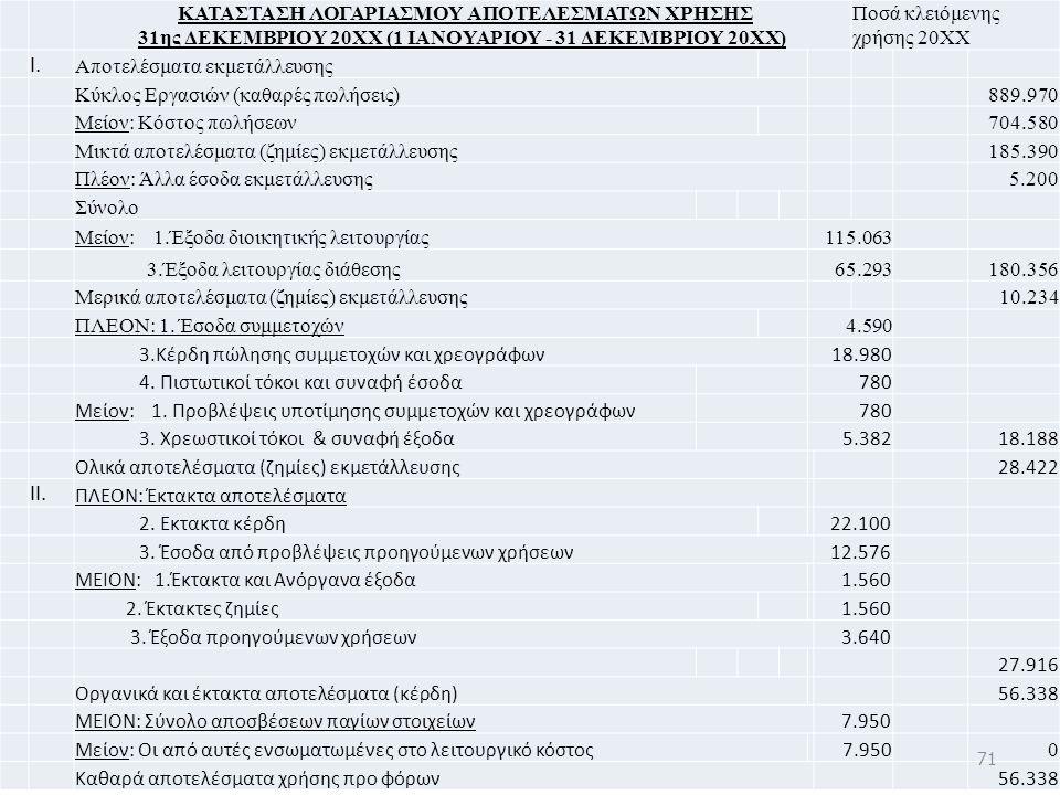 ΚΑΤΑΣΤΑΣΗ ΛΟΓΑΡΙΑΣΜΟΥ ΑΠΟΤΕΛΕΣΜΑΤΩΝ ΧΡΗΣΗΣ 31ης ΔΕΚΕΜΒΡΙΟΥ 20ΧΧ (1 ΙΑΝΟΥΑΡΙΟΥ - 31 ΔΕΚΕΜΒΡΙΟΥ 20ΧΧ) Ποσά κλειόμενης χρήσης 20ΧΧ Ι.