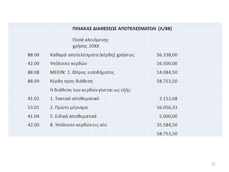 ΠΙΝΑΚΑΣ ΔΙΑΘΕΣΕΩΣ ΑΠΟΤΕΛΕΣΜΑΤΩΝ (Λ/88) Ποσά κλειόμενης χρήσης 20ΧΧ 88.00Καθαρά αποτελέσματα (κέρδη) χρήσεως56.338,00 42.00Υπόλοιπο κερδών 16.500,00 88.08ΜΕΙΟΝ: 1.