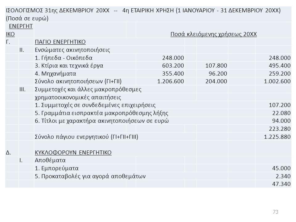 ΙΣΟΛΟΓΙΣΜΟΣ 31ης ΔΕΚΕΜΒΡΙΟΥ 20ΧΧ -- 4η ΕΤΑΙΡΙΚΗ ΧΡΗΣΗ (1 ΙΑΝΟΥΑΡΙΟΥ - 31 ΔΕΚΕΜΒΡΙΟΥ 20ΧΧ) (Ποσά σε ευρώ) ΕΝΕΡΓΗΤ ΙΚΟ Ποσά κλειόμενης χρήσεως 20ΧΧ Γ.
