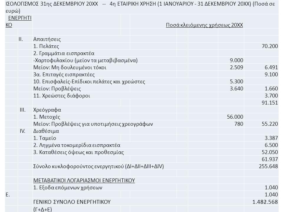 ΙΣΟΛΟΓΙΣΜΟΣ 31ης ΔΕΚΕΜΒΡΙΟΥ 20ΧΧ -- 4η ΕΤΑΙΡΙΚΗ ΧΡΗΣΗ (1 ΙΑΝΟΥΑΡΙΟΥ - 31 ΔΕΚΕΜΒΡΙΟΥ 20ΧΧ) (Ποσά σε ευρώ) ΕΝΕΡΓΗΤΙ ΚΟ Ποσά κλειόμενης χρήσεως 20ΧΧ ΙΙ.Απαιτήσεις 1.