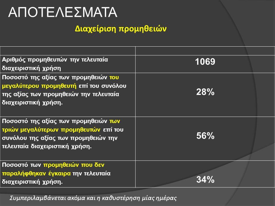 Αριθμός προμηθευτών την τελευταία διαχειριστική χρήση 1069 Ποσοστό της αξίας των προμηθειών του μεγαλύτερου προμηθευτή επί του συνόλου της αξίας των π