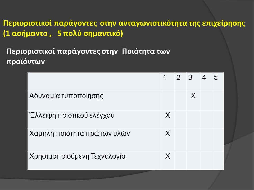 Περιοριστικοί παράγοντες στην ανταγωνιστικότητα της επιχείρησης (1 ασήμαντο, 5 πολύ σημαντικό) 12345 Αδυναμία τυποποίησης Χ Έλλειψη ποιοτικού ελέγχουΧ