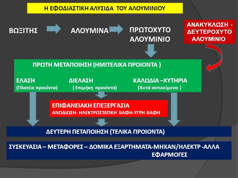 Η ΕΦΟΔΙΑΣΤΙΚΗ ΑΛΥΣΙΔΑ ΤΟΥ ΑΛΟΥΜΙΝΙΟΥ ΒΩΞΙΤΗΣΑΛΟΥΜΙΝΑ ΠΡΩΤΟΧΥΤΟ ΑΛΟΥΜΙΝΙΟ ΠΡΩΤΗ ΜΕΤΑΠΟΙΗΣΗ (ΗΜΙΤΕΛΙΚΑ ΠΡΟΙΟΝΤΑ ) ΕΛΑΣΗ ΔΙΕΛΑΣΗ ΚΑΛΩΔΙΑ –ΧΥΤΗΡΙΑ (Πλατέα