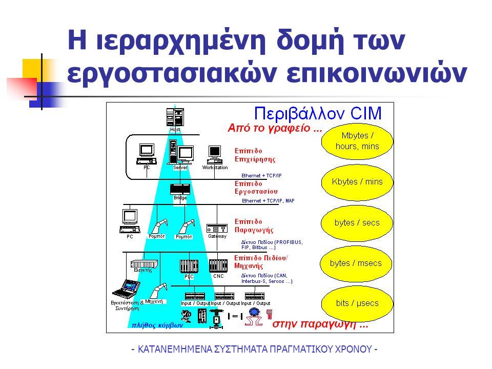 - ΚΑΤΑΝΕΜΗΜΕΝΑ ΣΥΣΤΗΜΑΤΑ ΠΡΑΓΜΑΤΙΚΟΥ ΧΡΟΝΟΥ - Η ιεραρχημένη δομή των εργοστασιακών επικοινωνιών
