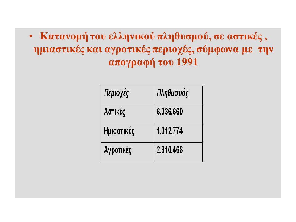 Κατανομή του ελληνικού πληθυσμού, σε αστικές, ημιαστικές και αγροτικές περιοχές, σύμφωνα με την απογραφή του 1991