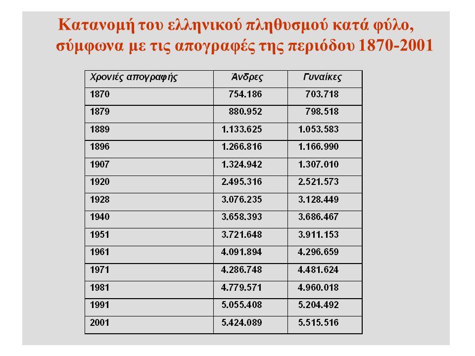 Κατανομή του ελληνικού πληθυσμού κατά φύλο, σύμφωνα με τις απογραφές της περιόδου 1870-2001