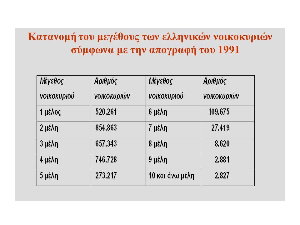Κατανομή του μεγέθους των ελληνικών νοικοκυριών σύμφωνα με την απογραφή του 1991