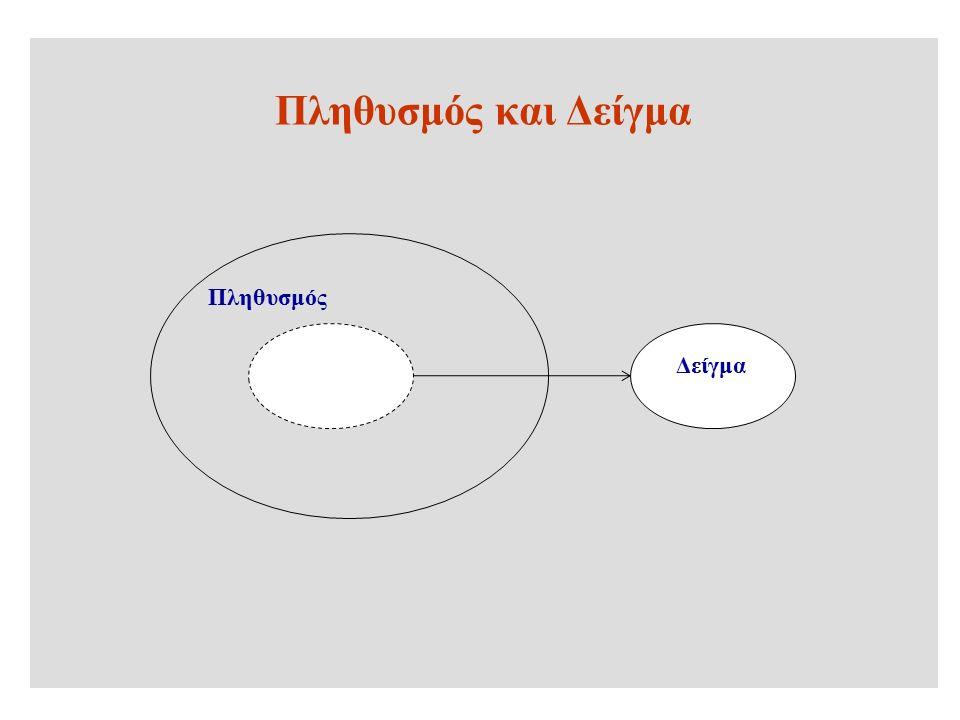 Μέτρα διασποράς –Εύρος –Εκατοστημόρια, –Ενδοτερταμηριακό εύρος –Μέση απόκλιση – Διακύμανση –Τυπική απόκλιση –Συντελεστής μεταβλητότητας