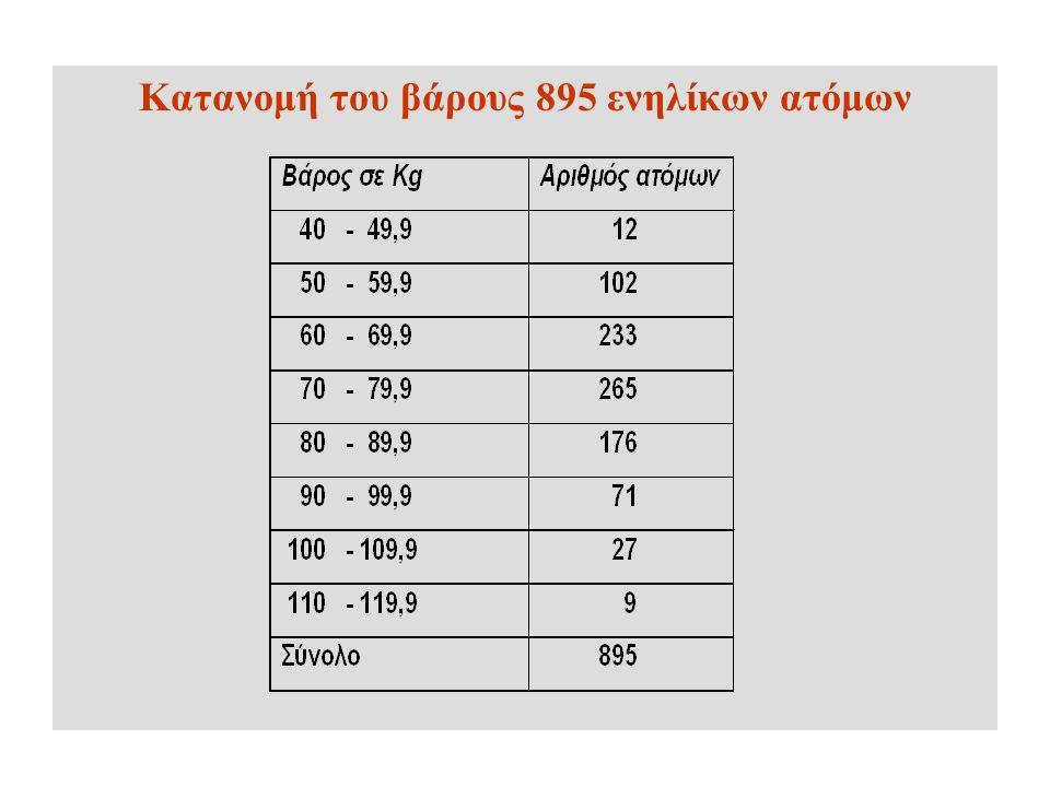 Κατανομή του βάρους 895 ενηλίκων ατόμων