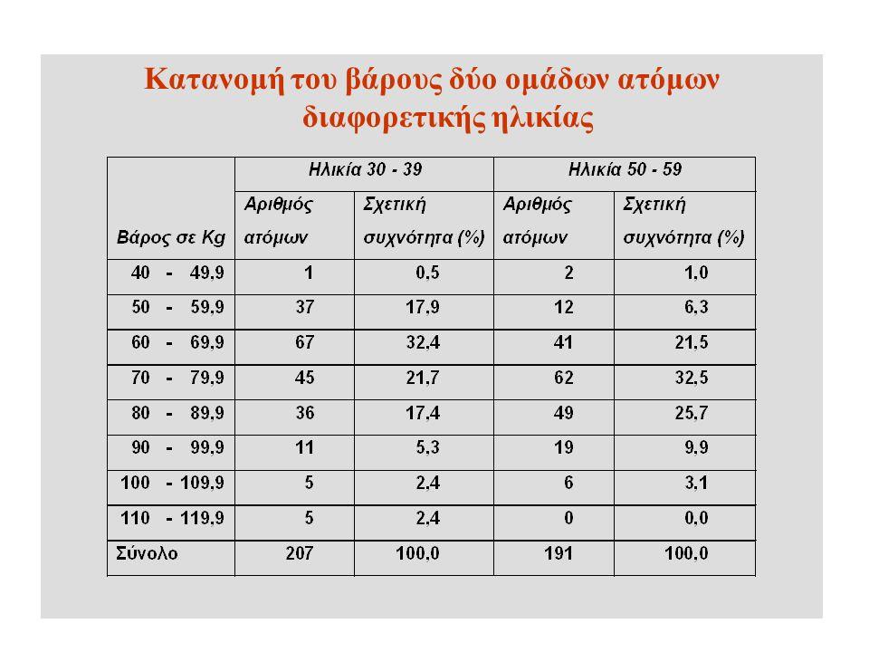 Κατανομή του βάρους δύο ομάδων ατόμων διαφορετικής ηλικίας
