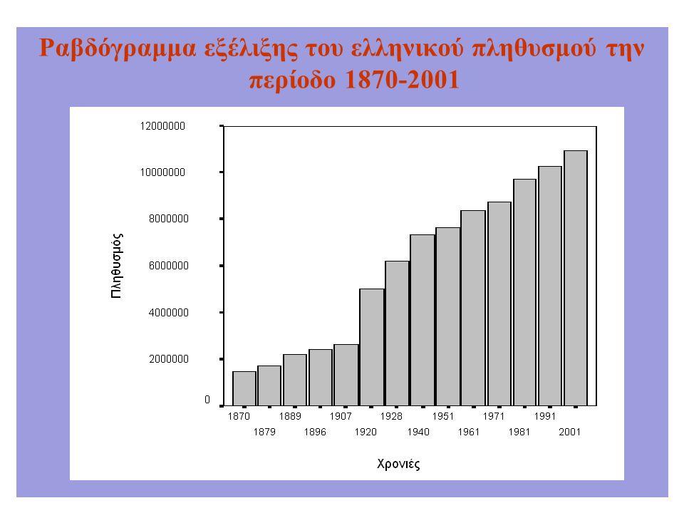 Ραβδόγραμμα εξέλιξης του ελληνικού πληθυσμού την περίοδο 1870-2001