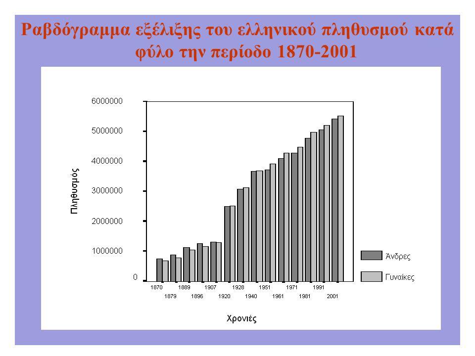 Ραβδόγραμμα εξέλιξης του ελληνικού πληθυσμού κατά φύλο την περίοδο 1870-2001