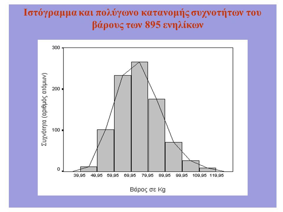 Ιστόγραμμα και πολύγωνο κατανομής συχνοτήτων του βάρους των 895 ενηλίκων
