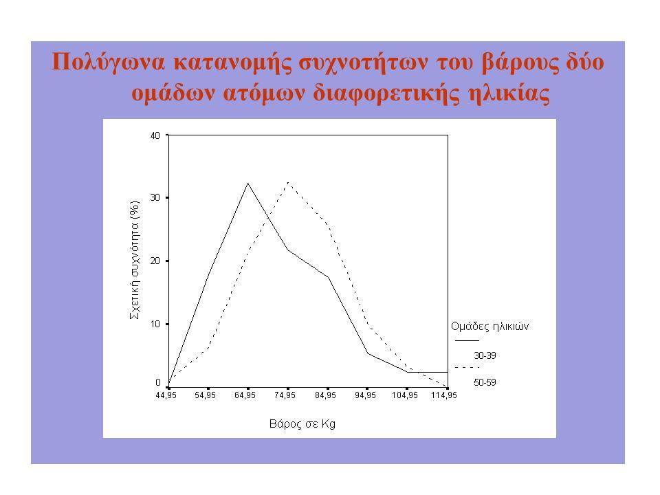 Πολύγωνα κατανομής συχνοτήτων του βάρους δύο ομάδων ατόμων διαφορετικής ηλικίας