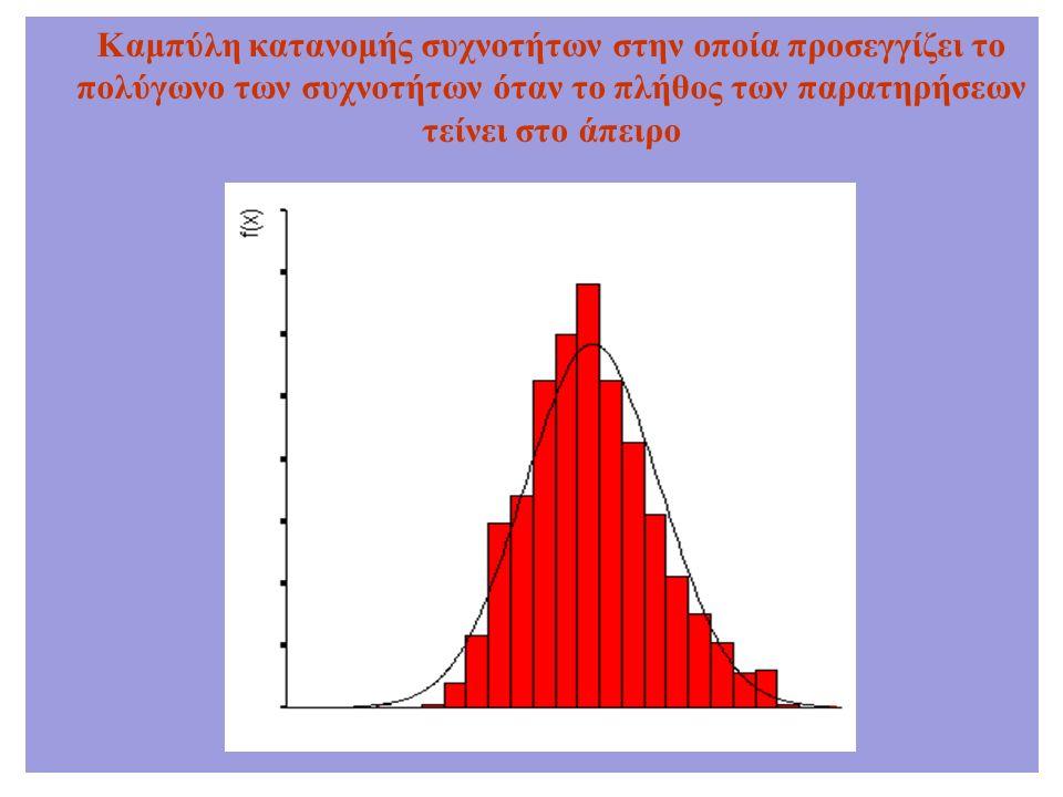 Καμπύλη κατανομής συχνοτήτων στην οποία προσεγγίζει το πολύγωνο των συχνοτήτων όταν το πλήθος των παρατηρήσεων τείνει στο άπειρο