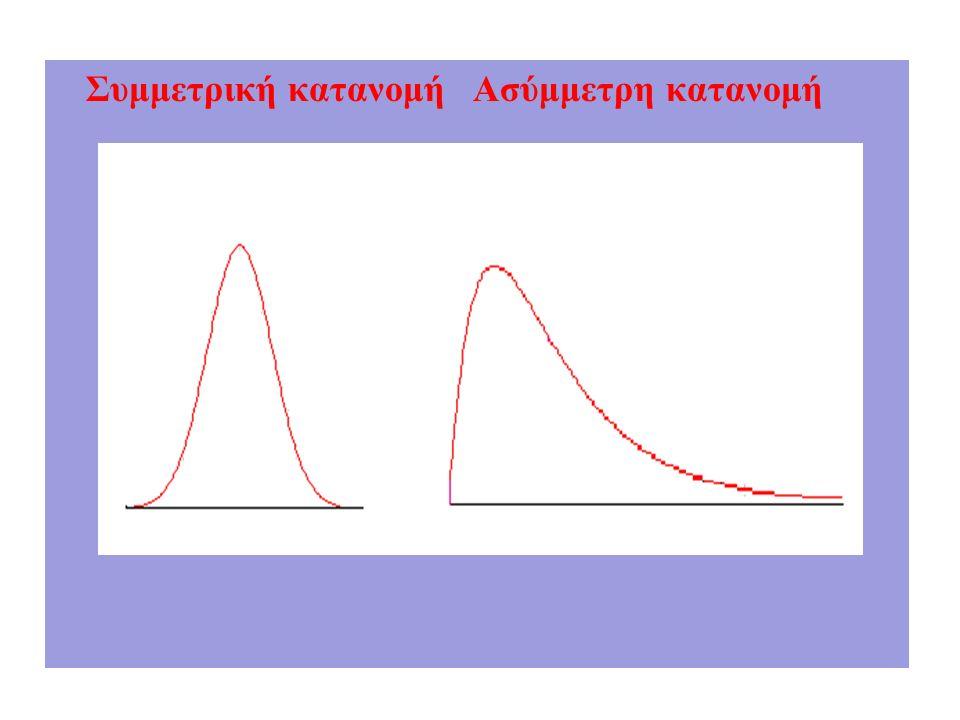 Συμμετρική κατανομή Ασύμμετρη κατανομή