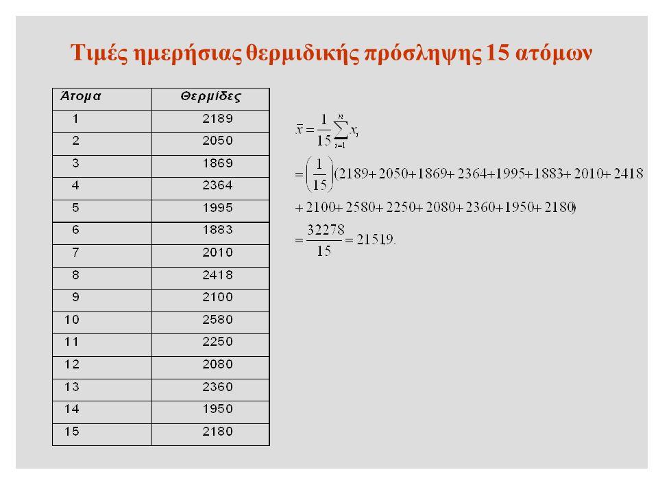 Τιμές ημερήσιας θερμιδικής πρόσληψης 15 ατόμων