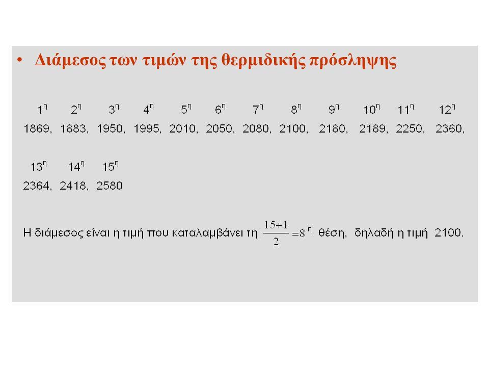 Διάμεσος των τιμών της θερμιδικής πρόσληψης