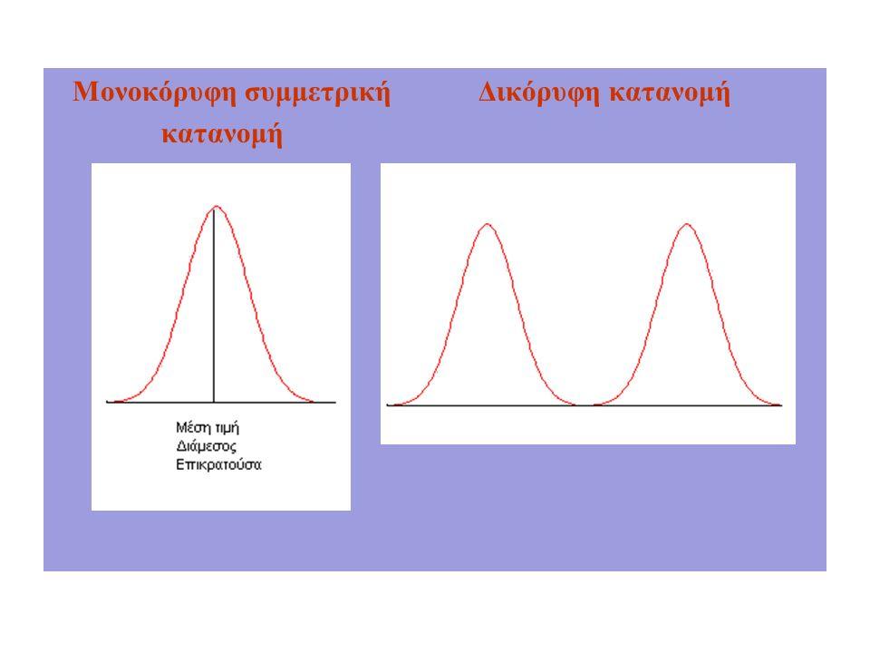 Μονοκόρυφη συμμετρική Δικόρυφη κατανομή κατανομή