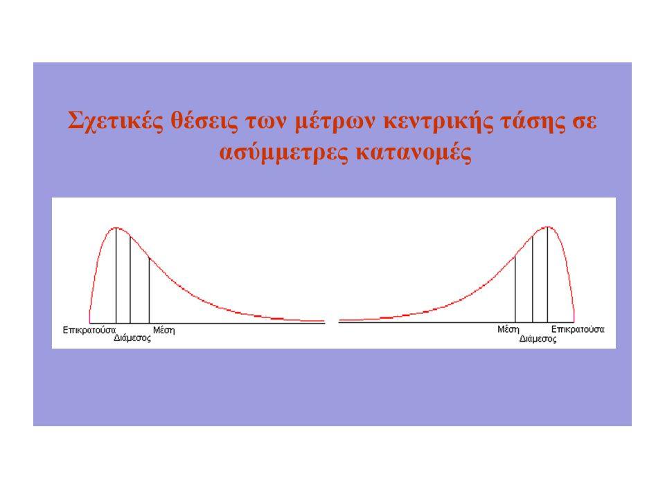Σχετικές θέσεις των μέτρων κεντρικής τάσης σε ασύμμετρες κατανομές