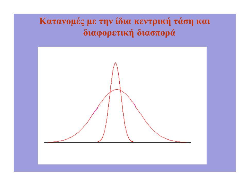 Κατανομές με την ίδια κεντρική τάση και διαφορετική διασπορά