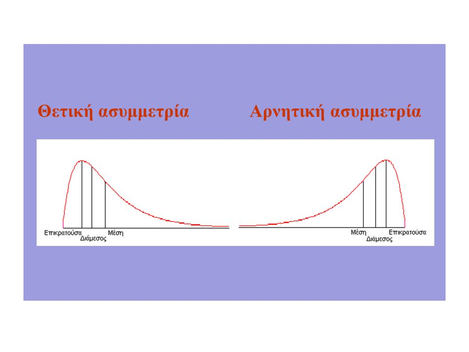Θετική ασυμμετρία Αρνητική ασυμμετρία
