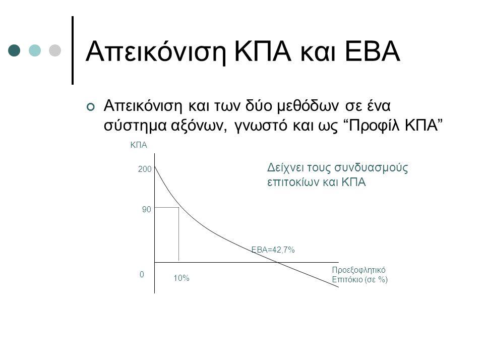 Απεικόνιση ΚΠΑ και ΕΒΑ Απεικόνιση και των δύο μεθόδων σε ένα σύστημα αξόνων, γνωστό και ως Προφίλ ΚΠΑ Προεξοφλητικό Επιτόκιο (σε %) 200 90 EBA=42,7% 0 10% Δείχνει τους συνδυασμούς επιτοκίων και ΚΠΑ ΚΠΑ