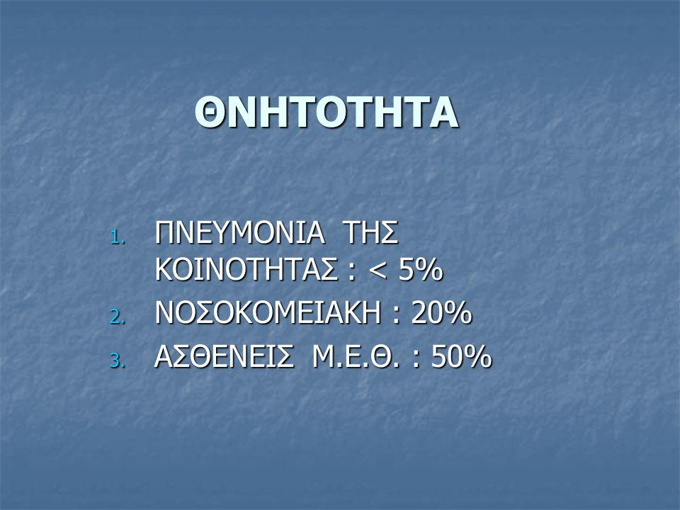 ΘΝΗΤΟΤΗΤΑ 1. ΠΝΕΥΜΟΝΙΑ ΤΗΣ ΚΟΙΝΟΤΗΤΑΣ : < 5% 2. ΝΟΣΟΚΟΜΕΙΑΚΗ : 20% 3. ΑΣΘΕΝΕΙΣ Μ.Ε.Θ. : 50%