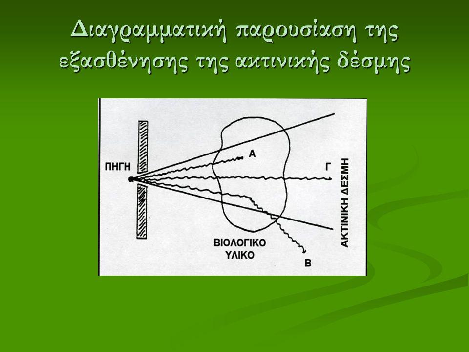 Διαγραμματική παρουσίαση της εξασθένησης της ακτινικής δέσμης