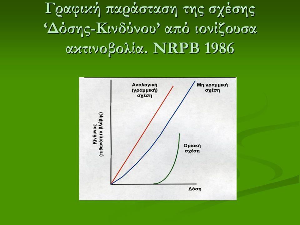 Γραφική παράσταση της σχέσης 'Δόσης-Κινδύνου' από ιονίζουσα ακτινοβολία. NRPB 1986