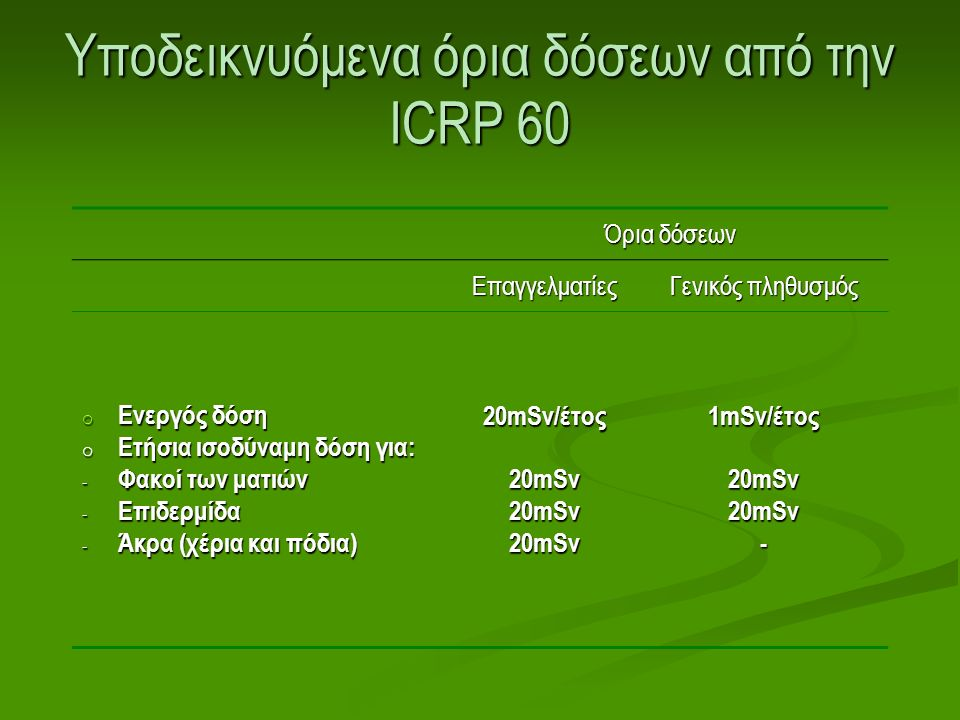 Υποδεικνυόμενα όρια δόσεων από την ICRP 60 Όρια δόσεων Επαγγελματίες Γενικός πληθυσμός o Ενεργός δόση o Ετήσια ισοδύναμη δόση για: - Φακοί των ματιών - Επιδερμίδα - Άκρα (χέρια και πόδια) 20mSv/έτος 20mSv 1mSv/έτος 20mSv -