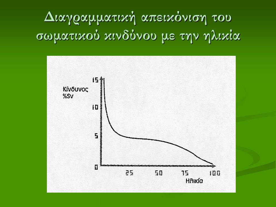 Διαγραμματική απεικόνιση του σωματικού κινδύνου με την ηλικία