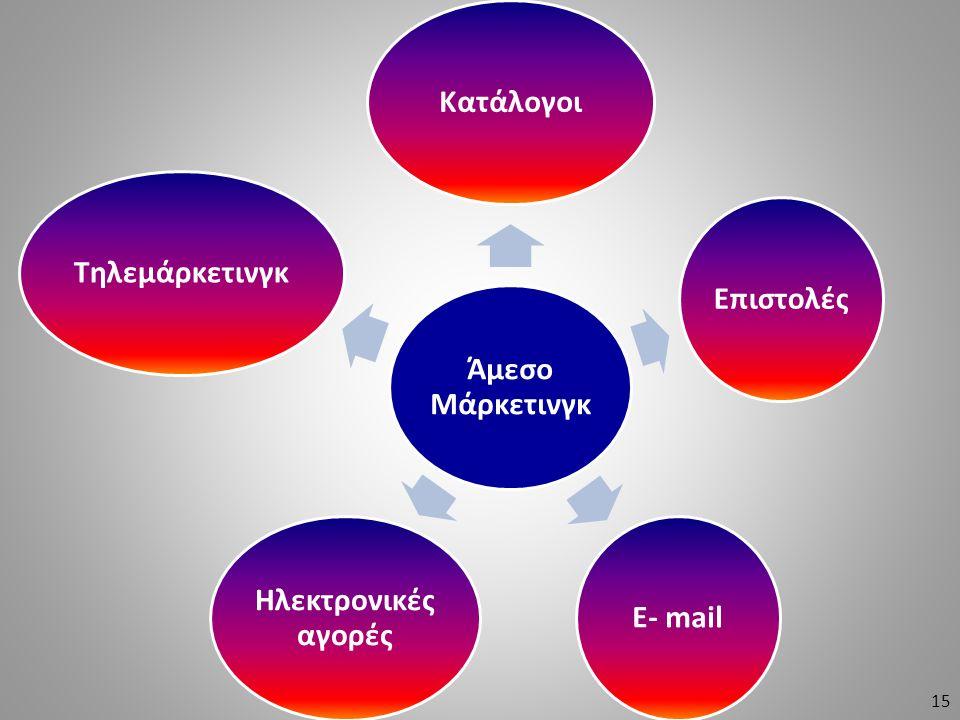 Άμεσο Μάρκετινγκ ΚατάλογοιΕπιστολέςE- mail Ηλεκτρονικές αγορές Τηλεμάρκετινγκ 15