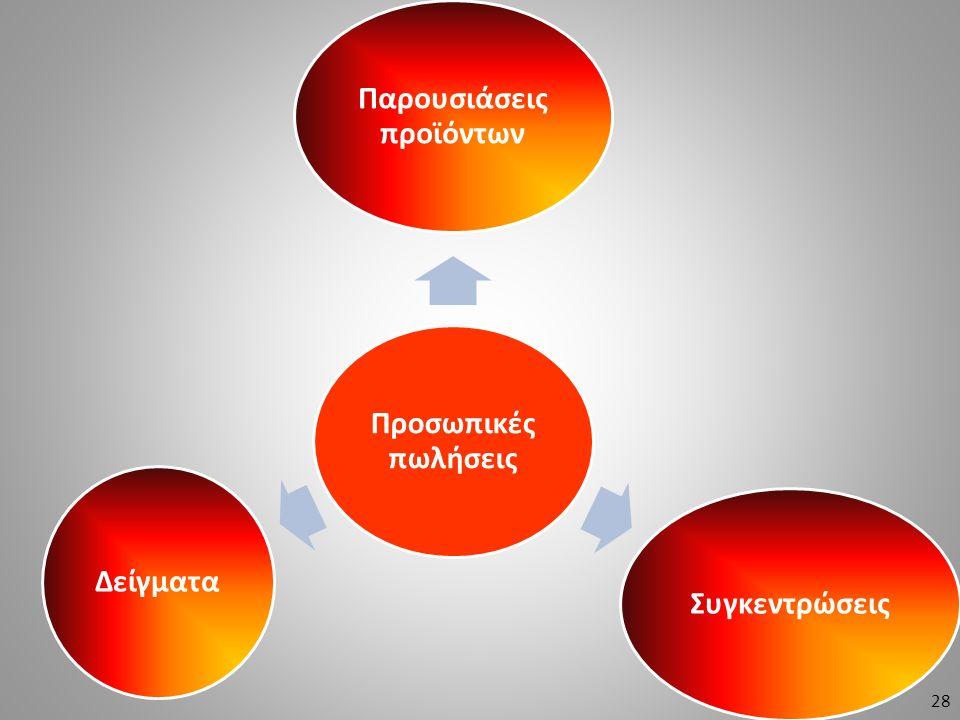 Προσωπικές πωλήσεις Παρουσιάσεις προϊόντων ΣυγκεντρώσειςΔείγματα 28