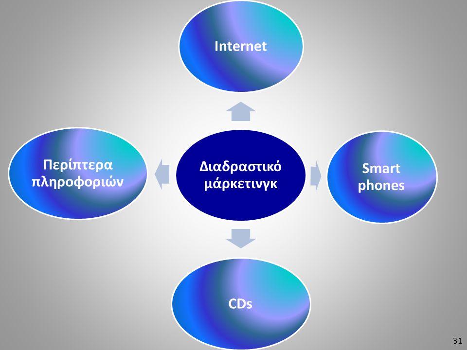 Διαδραστικό μάρκετινγκ Internet Smart phones CDs Περίπτερα πληροφοριών 31