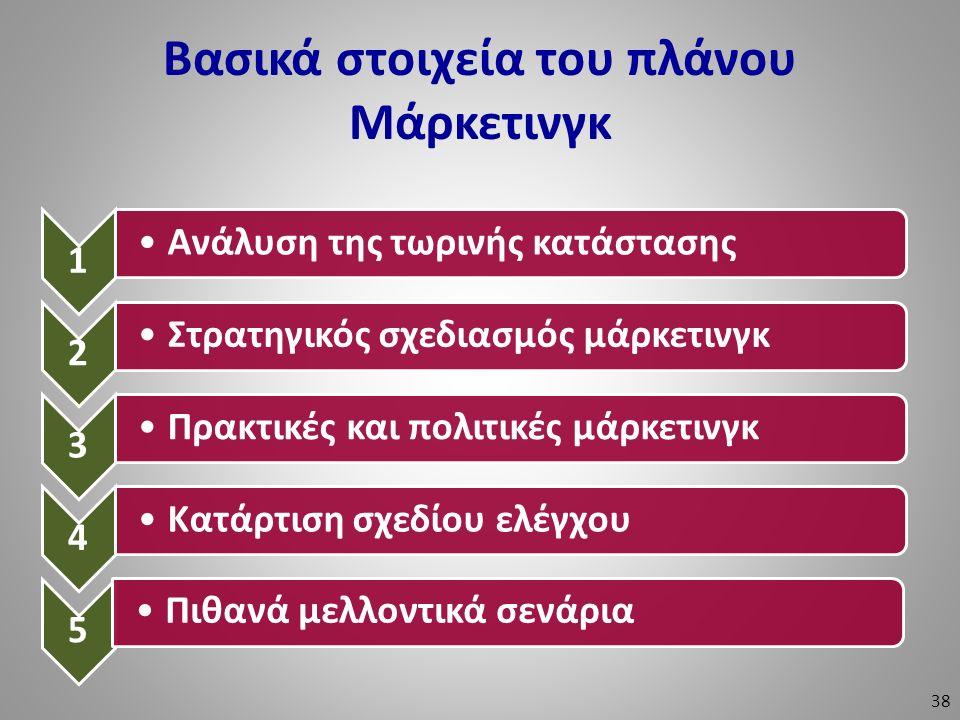 Βασικά στοιχεία του πλάνου Μάρκετινγκ 1 Ανάλυση της τωρινής κατάστασης 2 Στρατηγικός σχεδιασμός μάρκετινγκ 3 Πρακτικές και πολιτικές μάρκετινγκ 4 Κατά