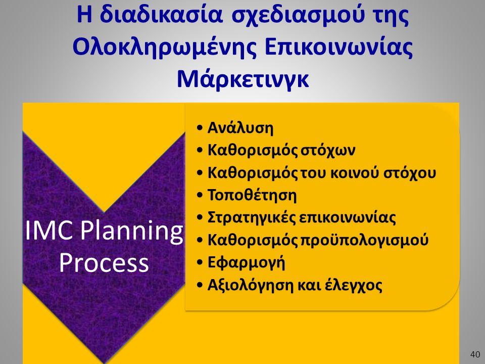 Η διαδικασία σχεδιασμού της Ολοκληρωμένης Επικοινωνίας Μάρκετινγκ IMC Planning Process Ανάλυση Καθορισμός στόχων Καθορισμός του κοινού στόχου Τοποθέτη