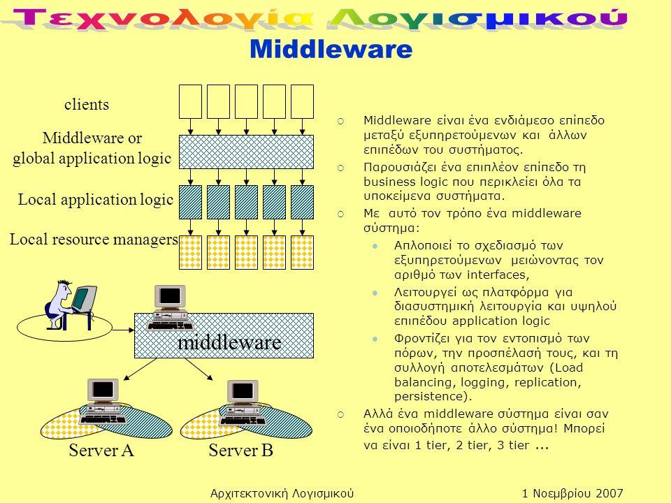 1 Νοεμβρίου 2007Αρχιτεκτονική Λογισμικού Middleware  Middleware είναι ένα ενδιάμεσο επίπεδο μεταξύ εξυπηρετούμενων και άλλων επιπέδων του συστήματος.