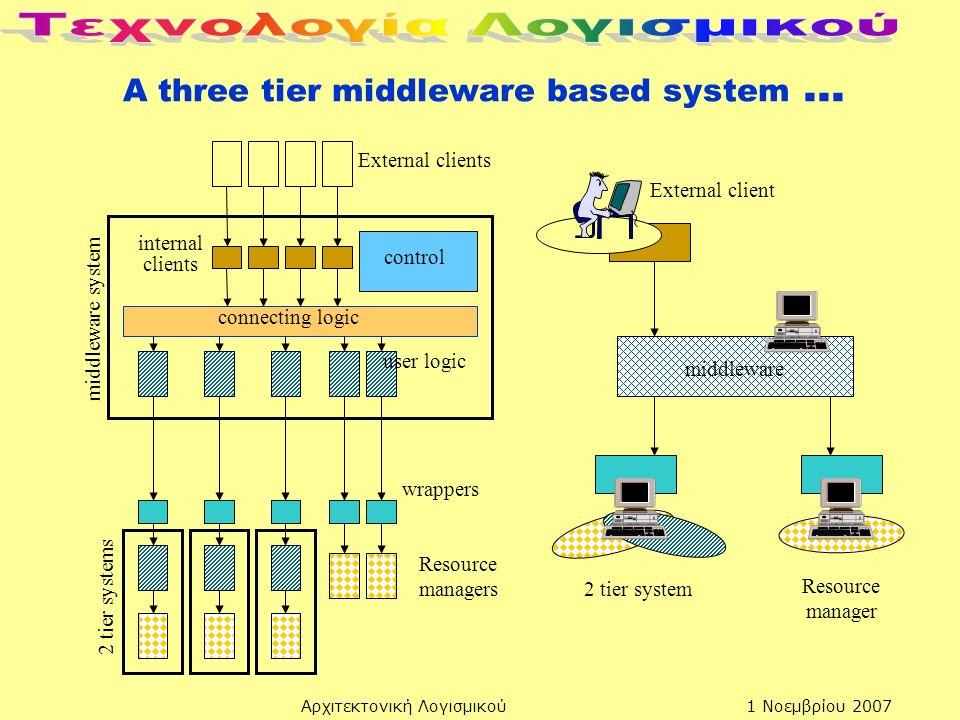 1 Νοεμβρίου 2007Αρχιτεκτονική Λογισμικού A three tier middleware based system... External clients connecting logic control user logic internal clients