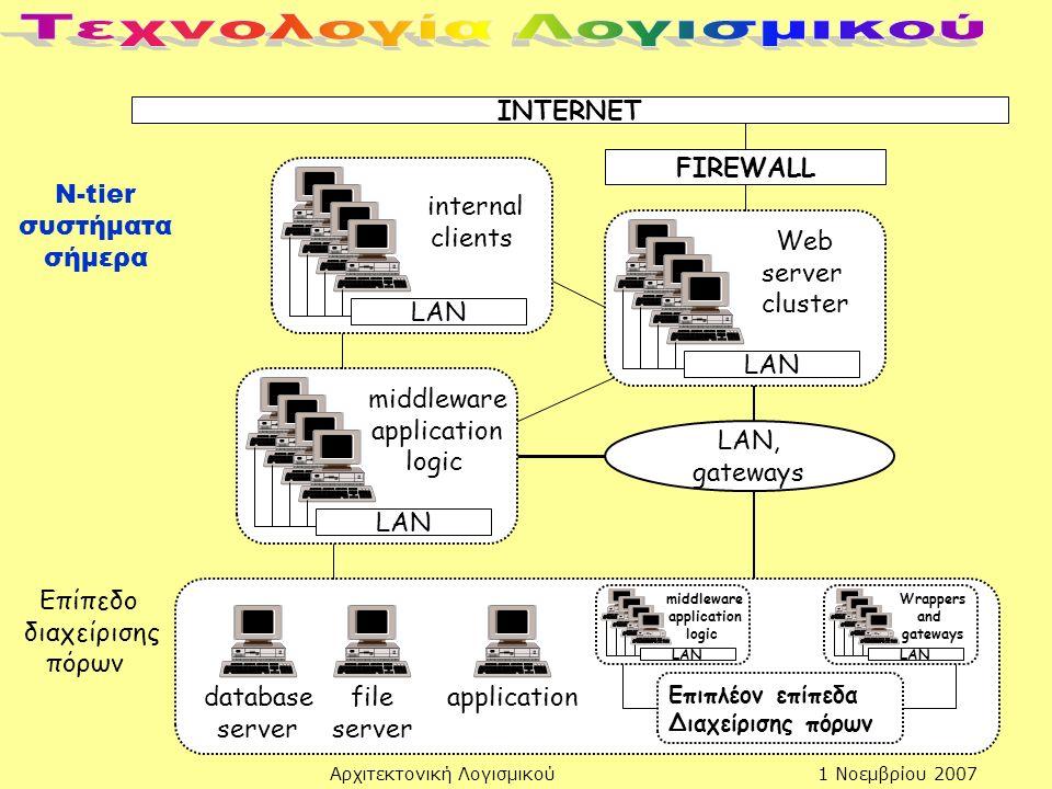 1 Νοεμβρίου 2007Αρχιτεκτονική Λογισμικού INTERNET FIREWALL LAN Web server cluster LAN, gateways LAN internal clients LAN middleware application logic