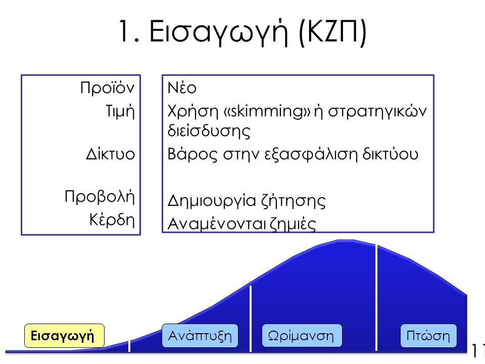 Προϊόν Τιμή Δίκτυο Προβολή Κέρδη Νέο Χρήση «skimming» ή στρατηγικών διείσδυσης Βάρος στην εξασφάλιση δικτύου Δημιουργία ζήτησης Αναμένονται ζημιές Εισαγωγή Ανάπτυξη Ωρίμανση Πτώση 11 1.