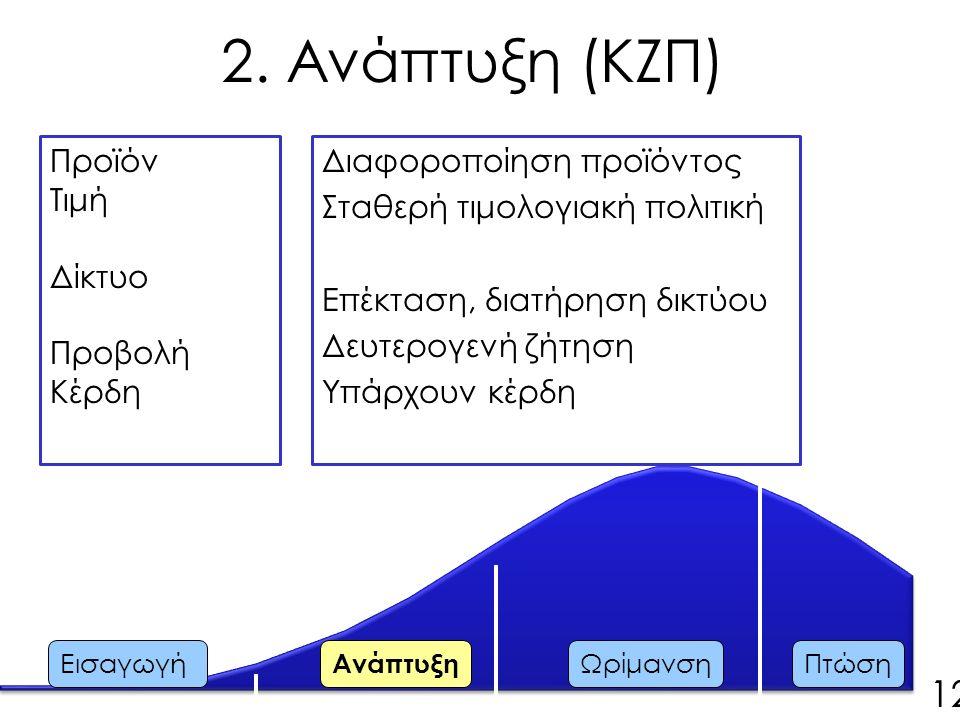 Προϊόν Τιμή Δίκτυο Προβολή Κέρδη Διαφοροποίηση προϊόντος Σταθερή τιμολογιακή πολιτική Επέκταση, διατήρηση δικτύου Δευτερογενή ζήτηση Υπάρχουν κέρδη Εισαγωγή Ανάπτυξη ΩρίμανσηΠτώση 12 2.
