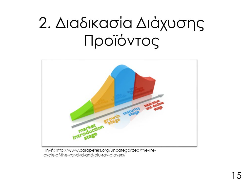 2. Διαδικασία Διάχυσης Προϊόντος Πηγή: http://www.carapeters.org/uncategorized/the-life- cycle-of-the-vcr-dvd-and-blu-ray-players/ 15