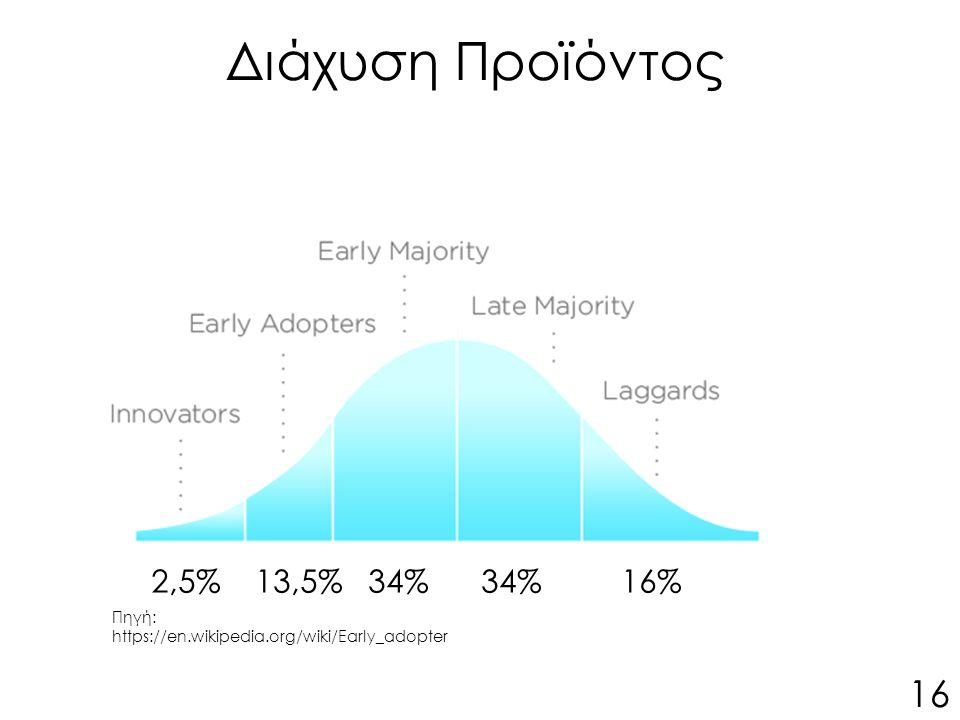 Διάχυση Προϊόντος 16 2,5% 13,5% 34% 34% 16% Πηγή: https://en.wikipedia.org/wiki/Early_adopter